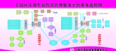 丰南区计划生育药具管理服务平台业务流程图图片