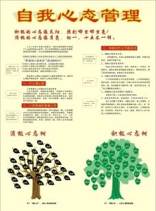 心态管理心态树图片